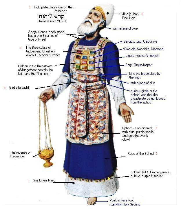 jewish-high-priest